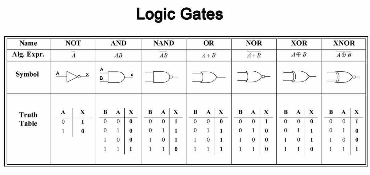 Emulating Logical Gates With A Neural Network Towards