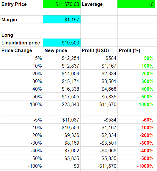 Forex leverage and margin explained
