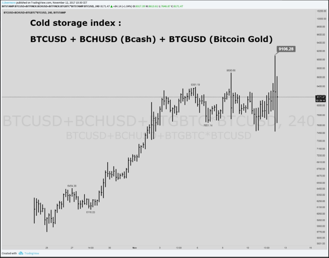The bitcoin cold storage index bambouclub medium one way to simulate this is to set up this simple view in cryptocurrencychart they do not support bitcoin gold yet ccuart Choice Image