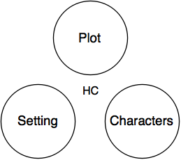 what two elements make up a storys setting