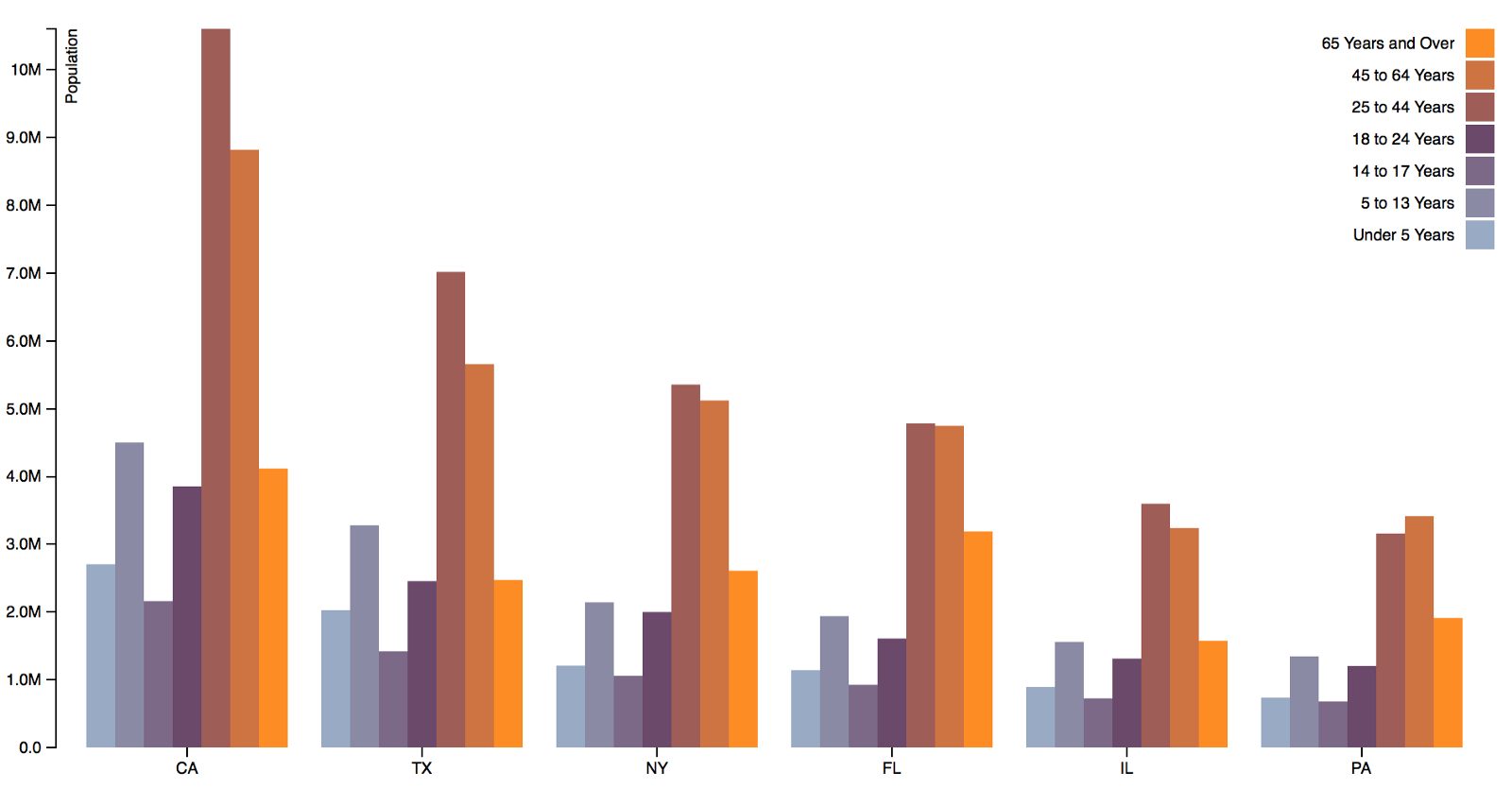 D3. Js tips and tricks: making a bar chart in d3. Js.