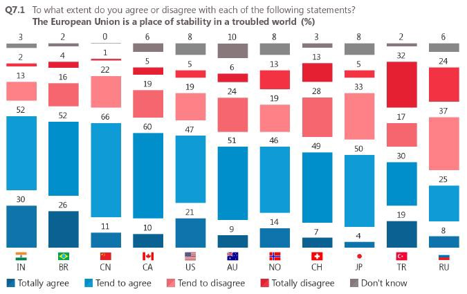 Future Of Europe Positive Views From Outside The EU - World most powerful countries in future