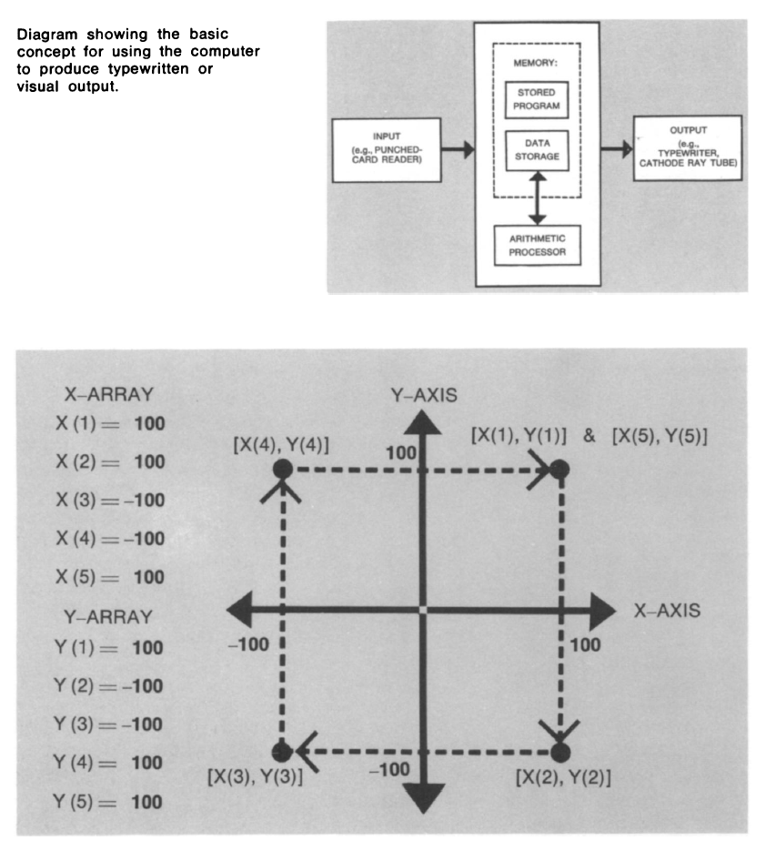 1966 Designscience Medium X Y Recorder Block Diagram Nolls Example Of Drawing A Squarefour Points Are Located In Quadrant The Coordinate System An Instruction To Microfilm Plotter Connect