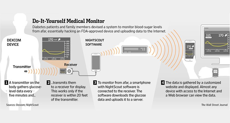 Let's Work Together to Reverse Recent Medicare Decision on Sharing CGM Data