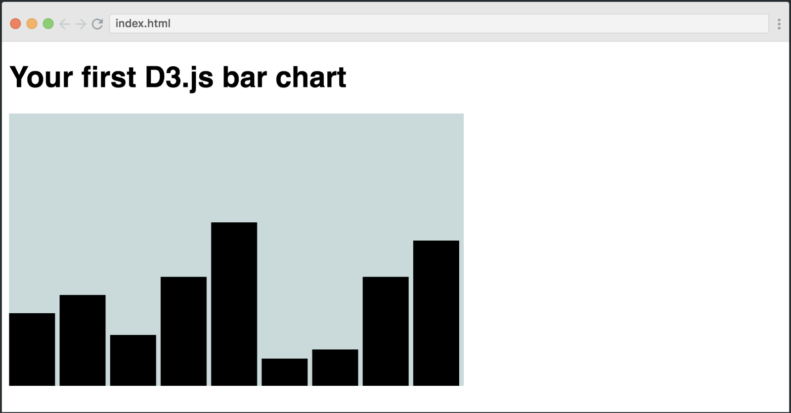 How to create your first bar chart with d3js freecodecamp and just like that you have your very first bar chart in d3js baditri Images