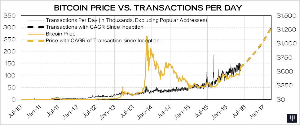 Apart From The Speculative Surge In 2017 Price Of Bitcoin Has Closely Followed Growth Daily Transactions