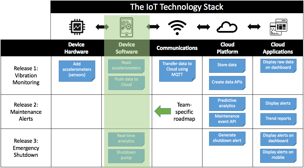 How to Build an IoT Product Roadmap - Example of team-specific roadmap