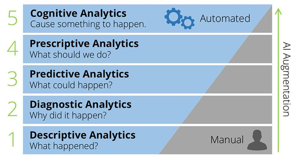 let s talk about advanced analytics a brief look at artificial intelligence