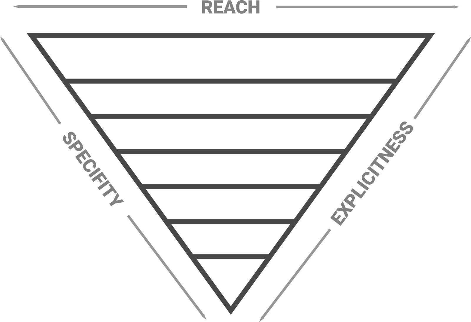 The Inverted Triangle Architecture How To Manage Large Css Projects