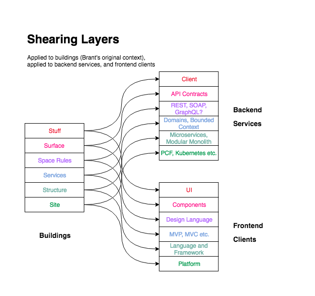 Shearing Layers In Software Design Dzone Microservices