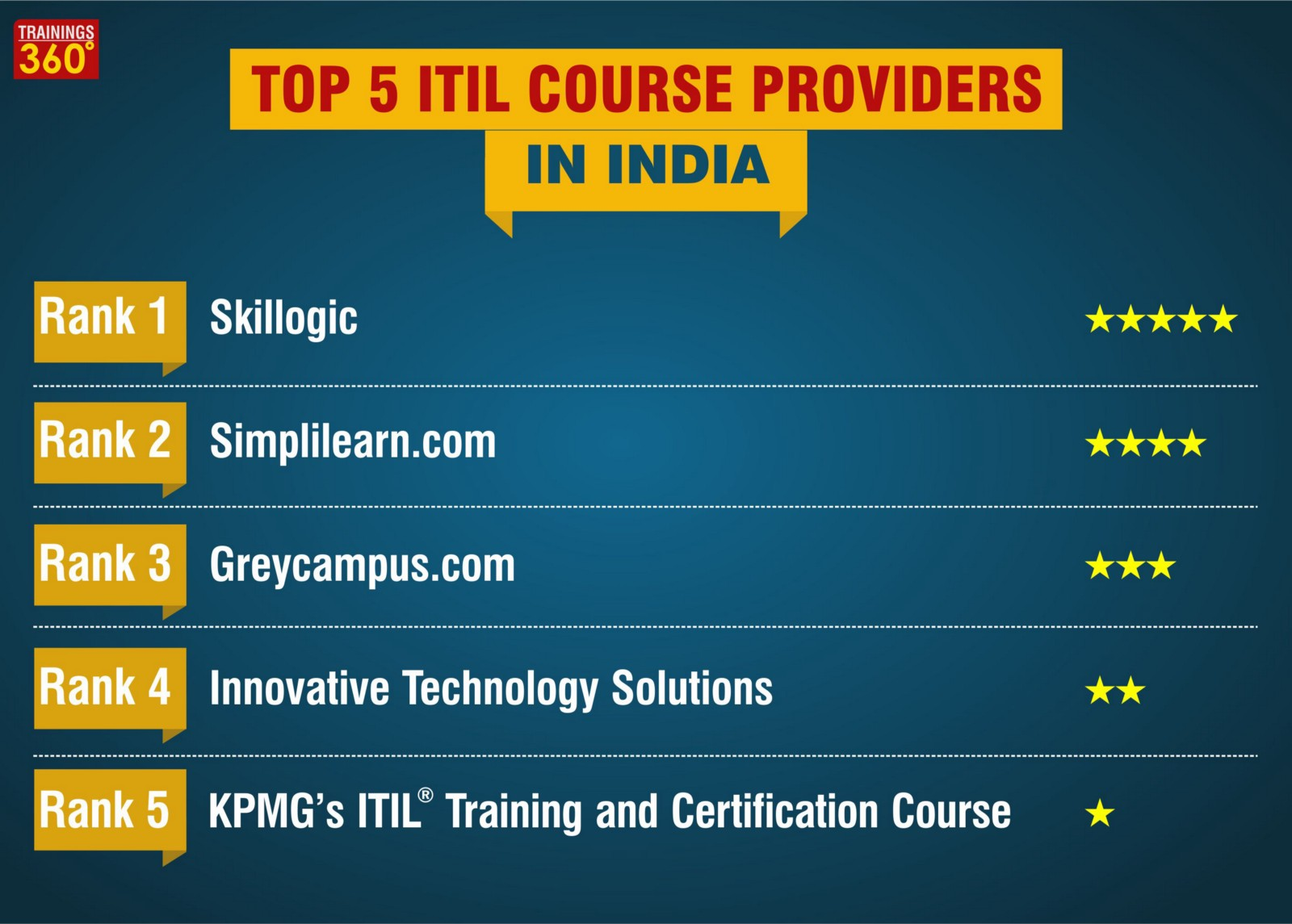Top 5 Itil Course Providers In India Trainings360 Medium