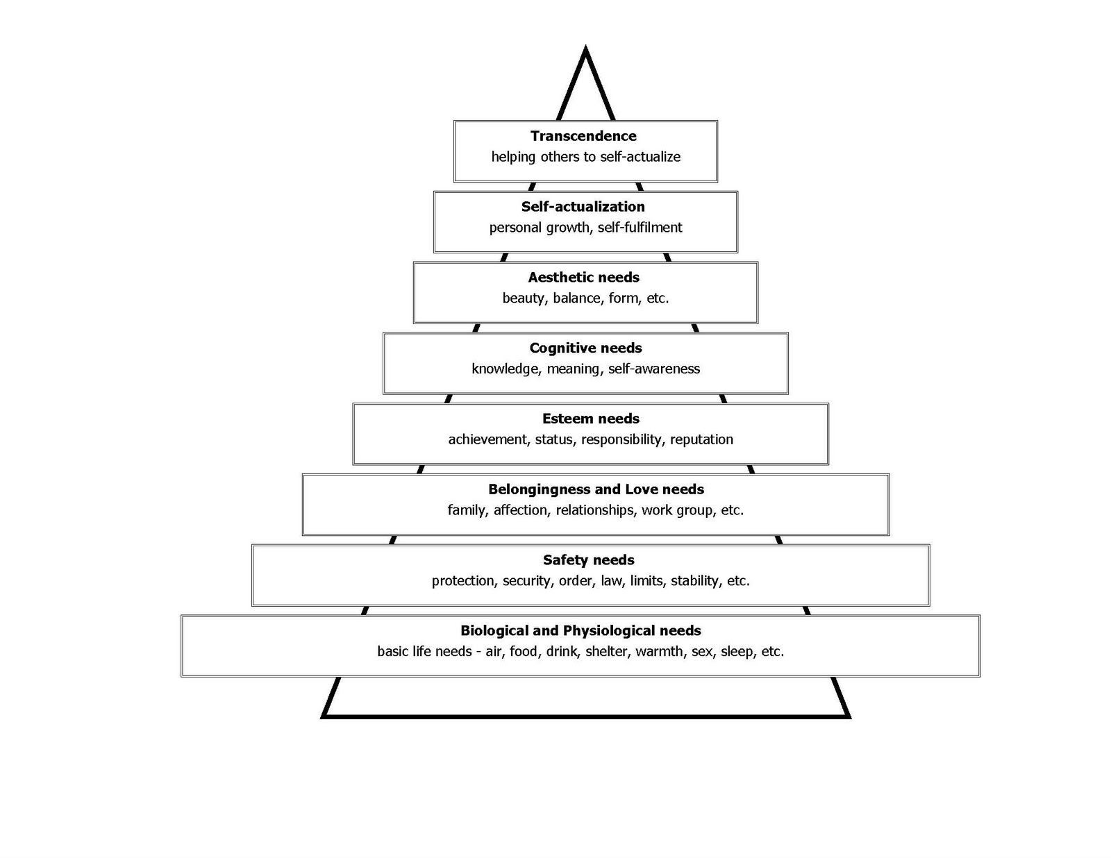 relationship of biological factors to maslow s personality theory Examine the relationship of biological factors to maslow's theory of personality €¢ write a 1,050- to 1,100-word paper analyzing the biological and humanistic approaches to personality.