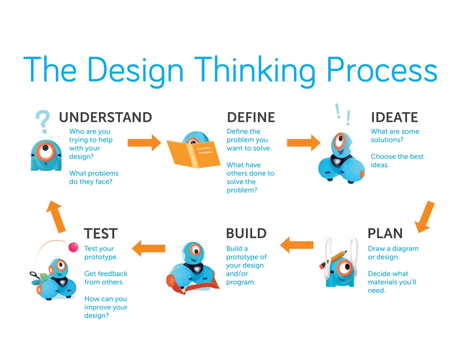 Design Thinking Is A Non Linear Process!