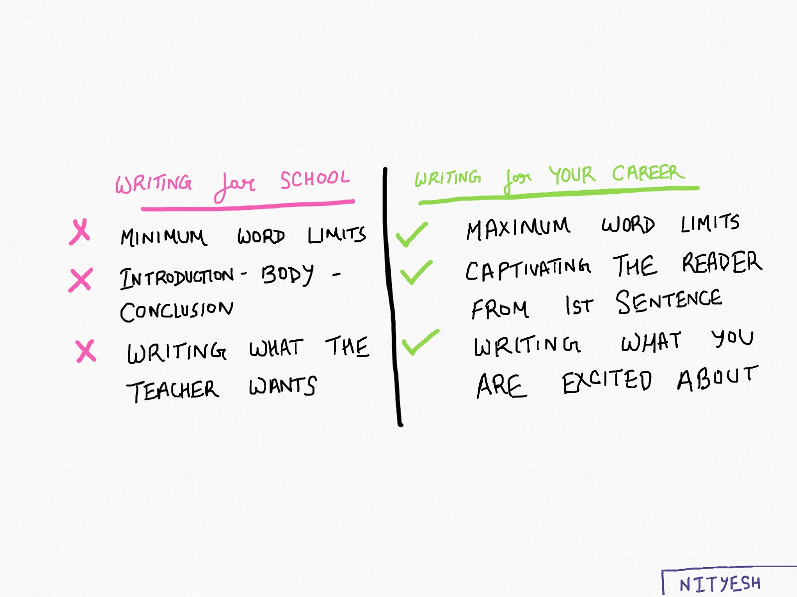 Checklist that shows the difference between writing for school and writing for your career