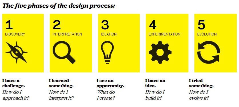 10 models for design thinking libby hoffman medium for Ideo product development
