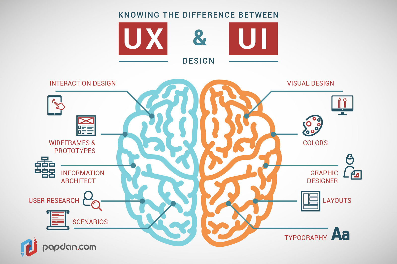 UX Design is not UI Design — this is not what we should be talking about