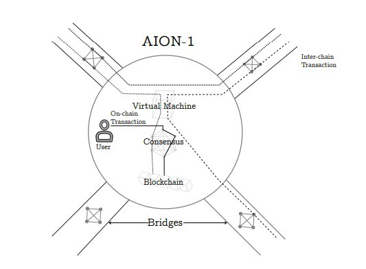 Aion Third Generation Blockchain Proof Of Intelligence