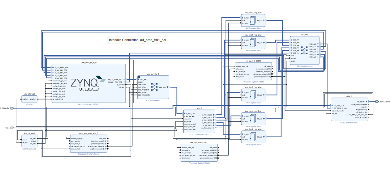 Microzed Chronicles A Look At The Zynq Mpsoc Ev H265 Video Codec H 264 Encoder Block Diagram Explanation Actual Vcu Implementation Using Both Pl And Ps Ddr Memory