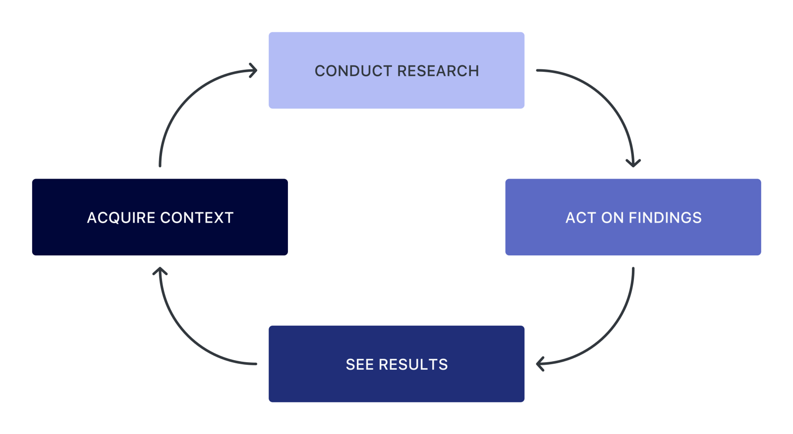 conduct research Ethical conduct in research  code of professional conduct and ethics  it replaces the code of professional conduct for each nurse and midwife.