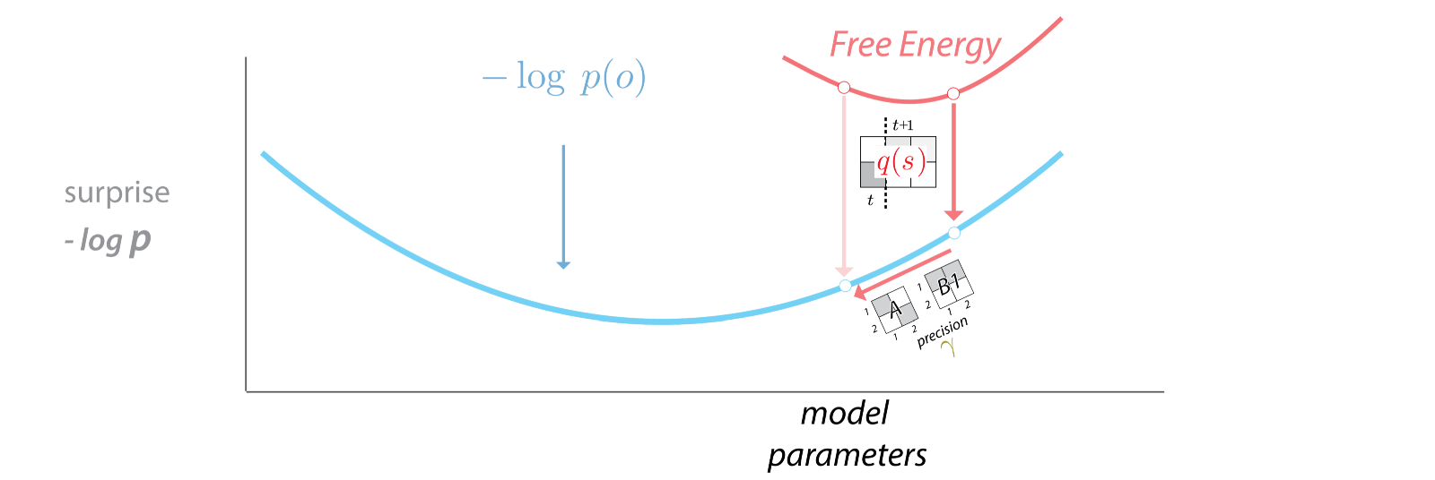Tutorial On Active Inference Oleg Solopchuk Medium Free Energy Diagram Surely There Are Some Limitations Too For Example We Assume That Approximate Posterior Q T Pi Is Independent At Each Time Point Which Not True