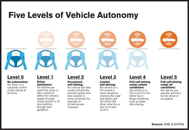 Autonomous Driving—Shifting to Overdrive in 2018