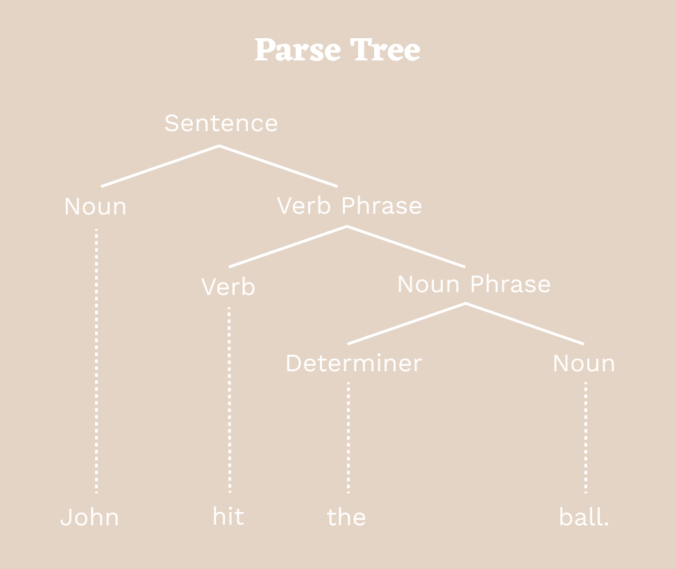 Notes On How Browsers Work Codeburst Process Flow Diagram Html5 This Tree Represents The Syntactic Structure Of John Hit Bar According To English Syntax