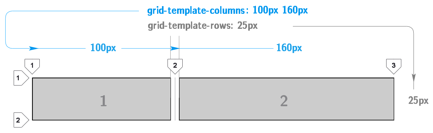 Css Grid Tutorial Javascript Teacher Medium