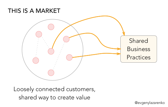 Shared practices: Customers in the same market create value in similarways.
