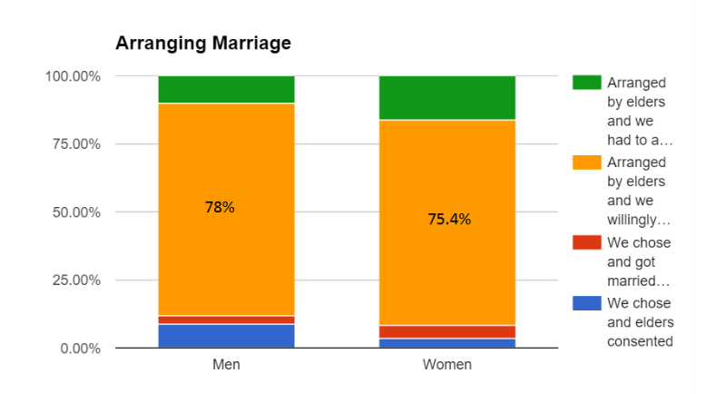 are arranged marriages better