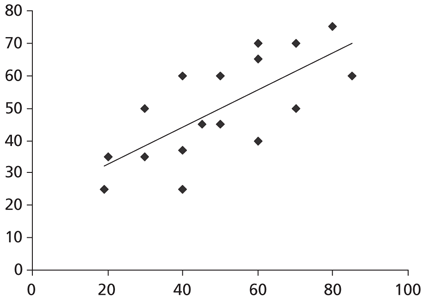 Linear Regression: The Easier Way – Towards Data Science