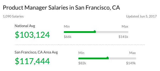 For Instance Google Notoriously A Wide Range Of Salary Bands Inside The Title Product Manager