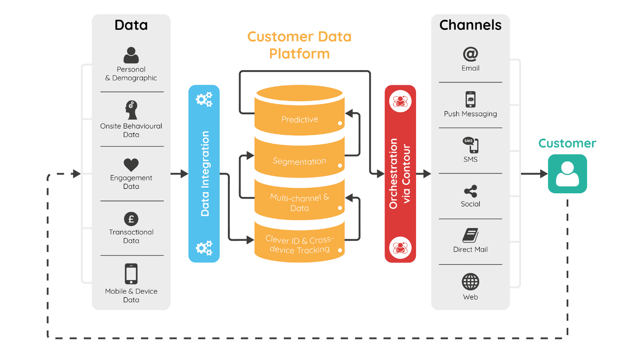 Source: What makes a good, better, best Customer Data Platform (CDP) and how it works?