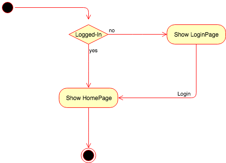 How to use dynamic home page in flutter anlcan akr medium activity diagram ccuart Choice Image