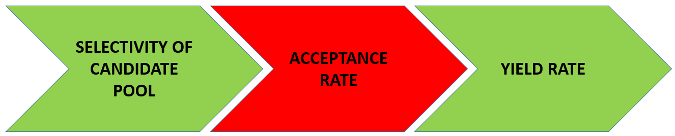 acceptance rates are meaningless data driven investor medium