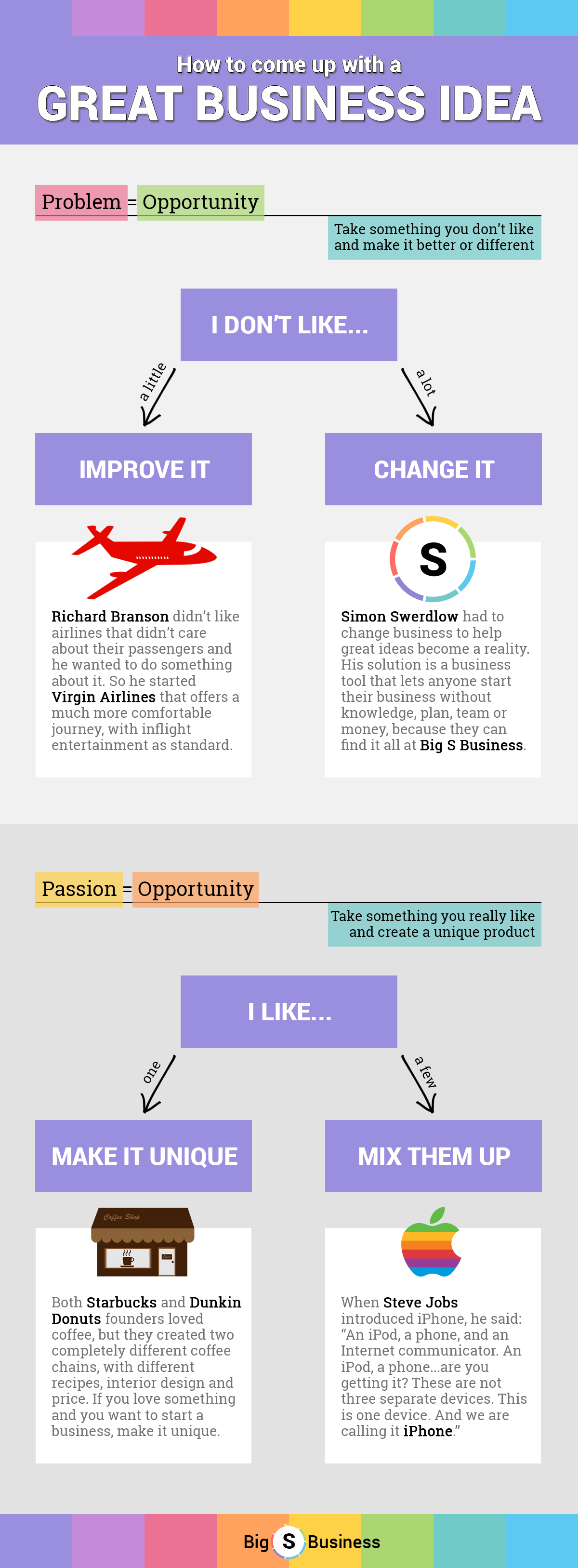 infographic: how to come up with a great business idea