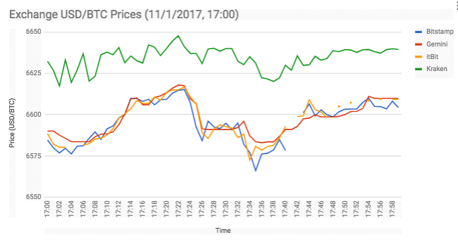 A chart of four different exchanges and their prices over the course of a  recent hour, 17:00 on November 1st. Kraken, in green, has the highest  prices by ...