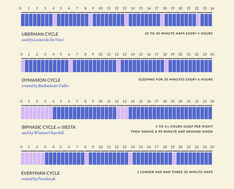 Types of different, effective sleep cycles