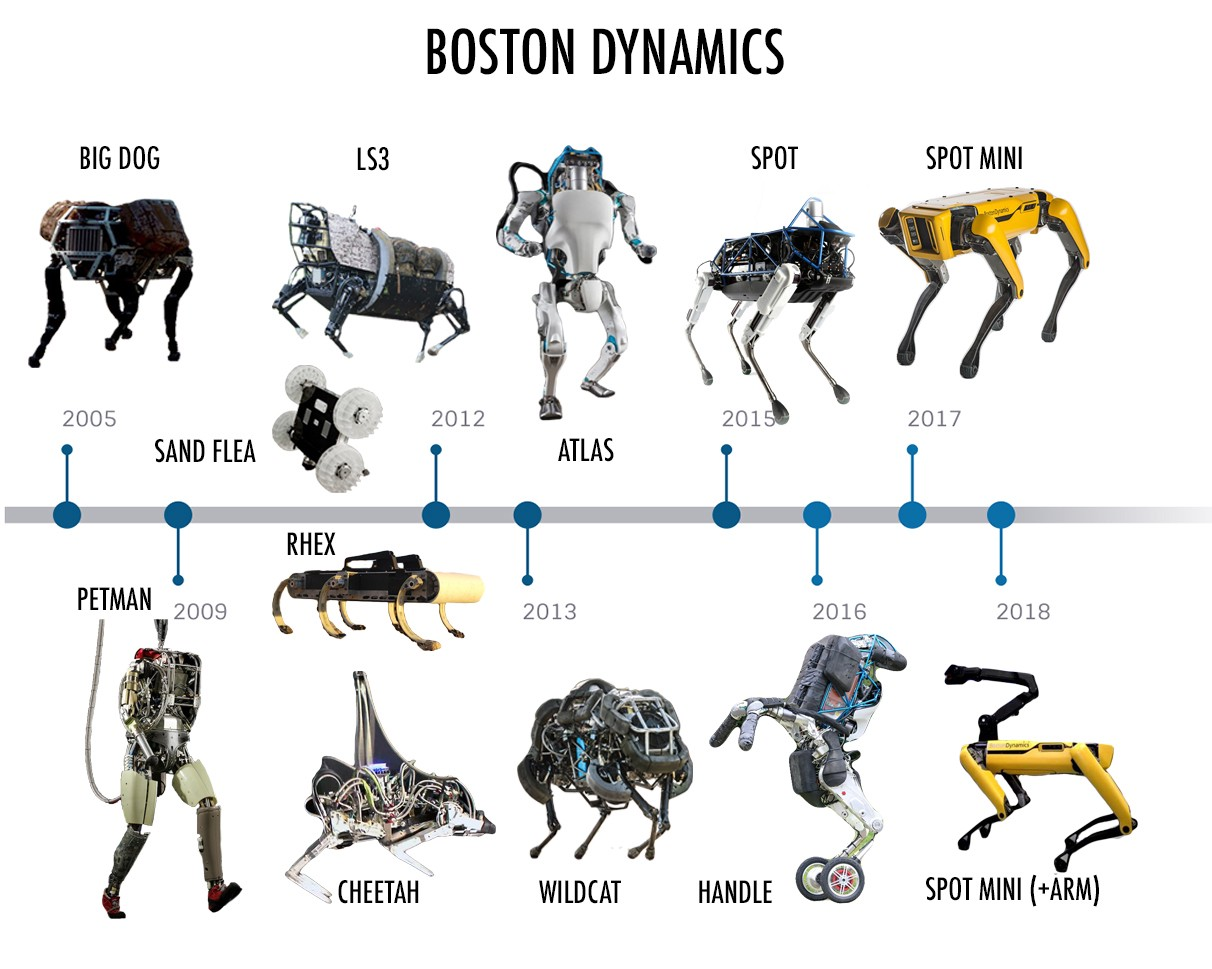 Boston Dynamics Robodog Opens a Door, Owns the Internet