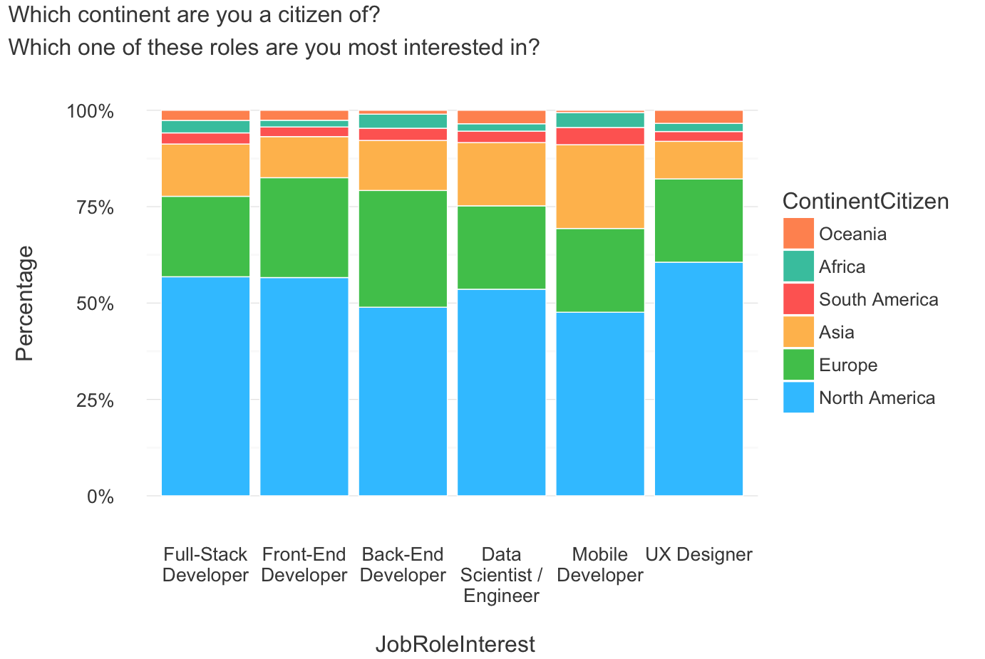 the 6 most desirable coding jobs (and the types of people drawn to, Cephalic Vein