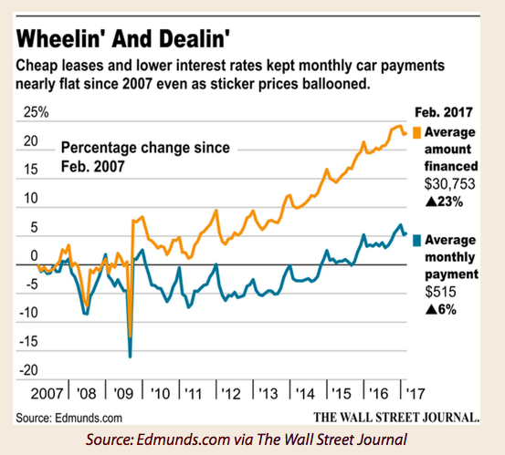 As Credit Tightens, The Automobile Sector's Inventory
