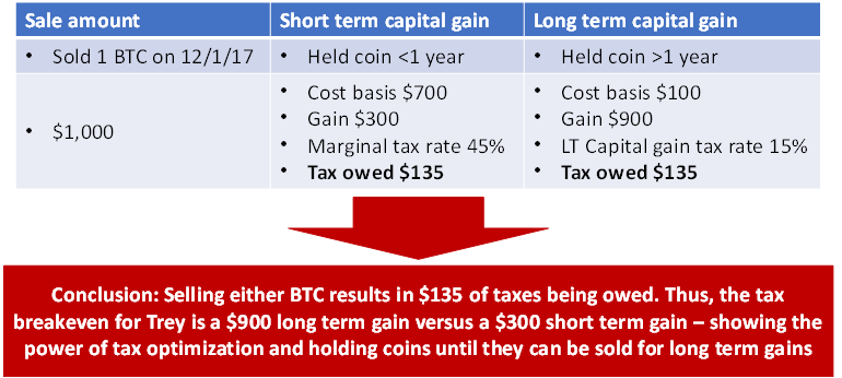 Do i have to pay capital gains on cryptocurrency
