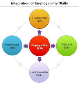professional development and employability skills in childcare sector It & ites sector developing programming skills, app development, android, ios, software installation, and service, web development, multimedia the bfsi sector skill council of india is set up to bring leading organizations of the bfsi industry together to create strategies and operational.