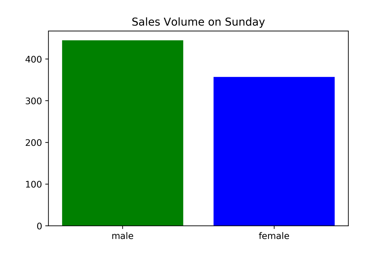 Bar Chart 1 — generated with Python
