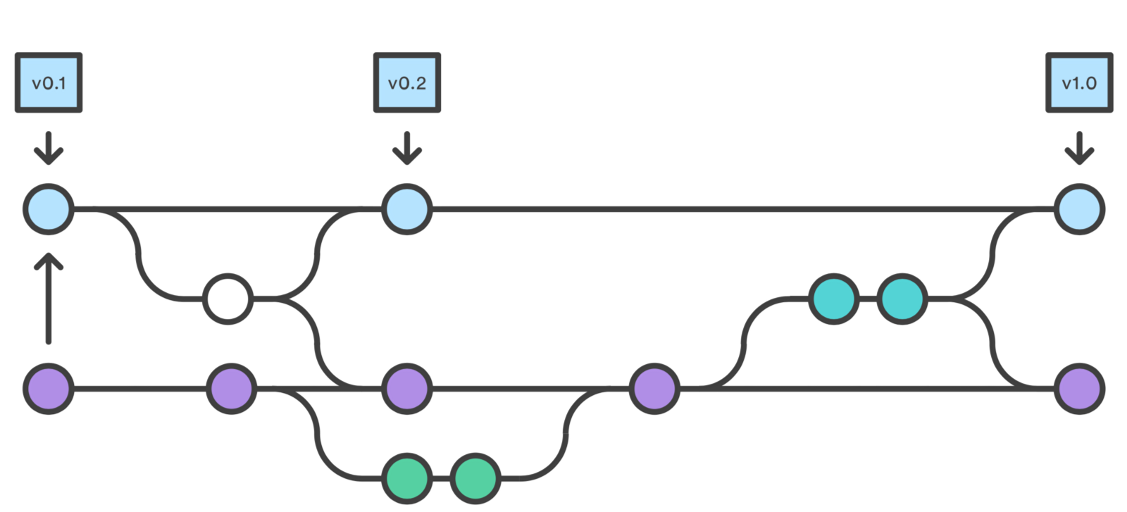 The key differences between git merge and git rebase.