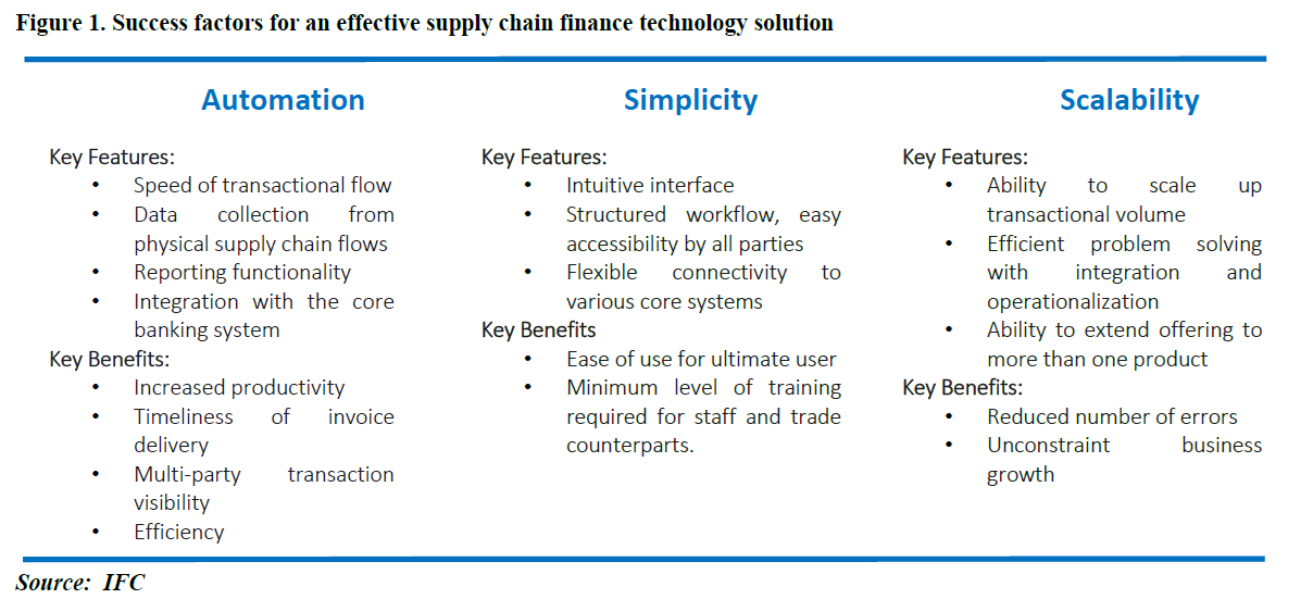 Supply Chain Finance A New Kind Of Financing To Benefit Emerging