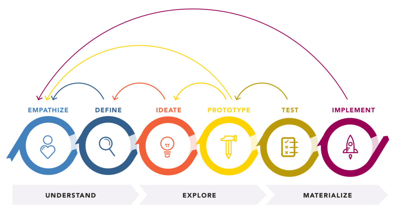 What Is Design Thinking And How Can Businesses Benefit From It