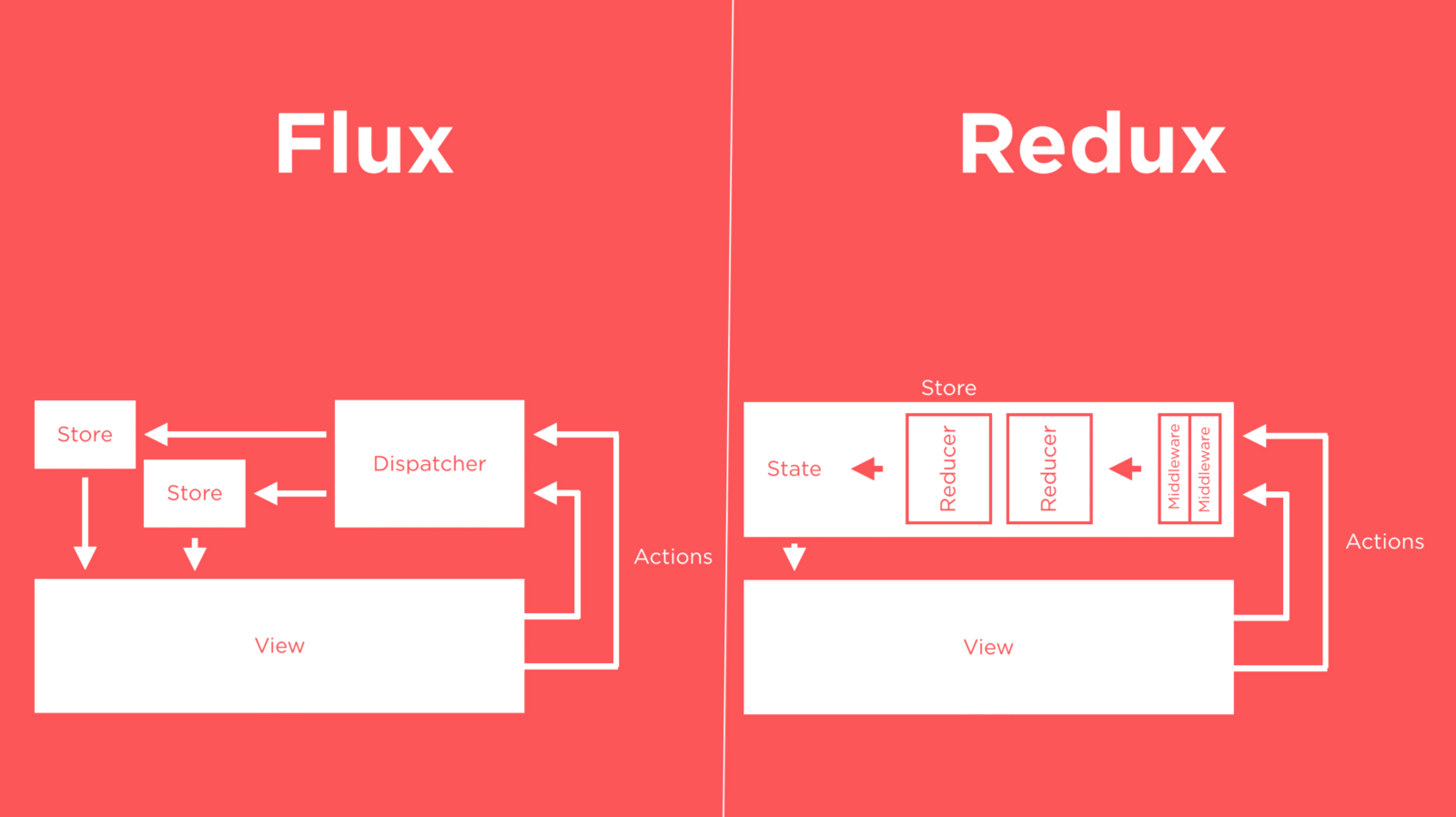 Flux Vs Redux Like I Mentioned Above, Developing Quizup
