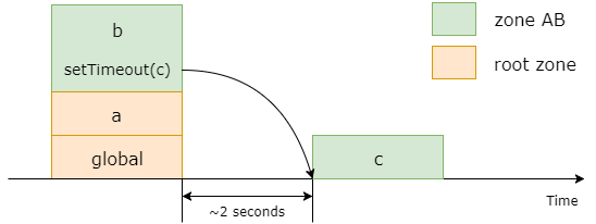 i reverse engineered zones zone js and here is what i ve found