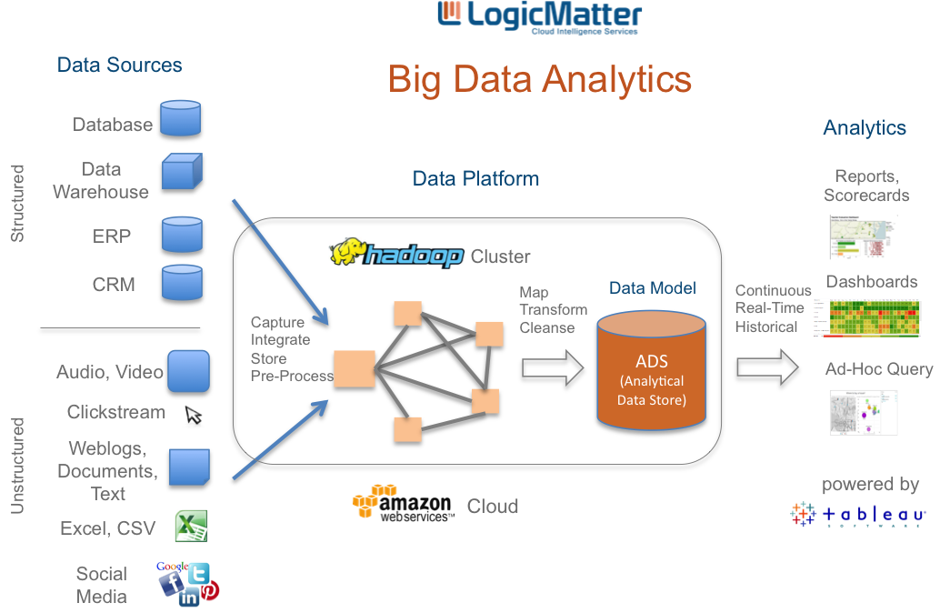 applications for big data analysis Big data storage--manage data growth with a scale-out storage platform for big databig data applications--embed big data analytics results into applications and become a predictive organizationbig data analytics--enable data scientists to analyze big data in a productive, agile, and collaborative way.