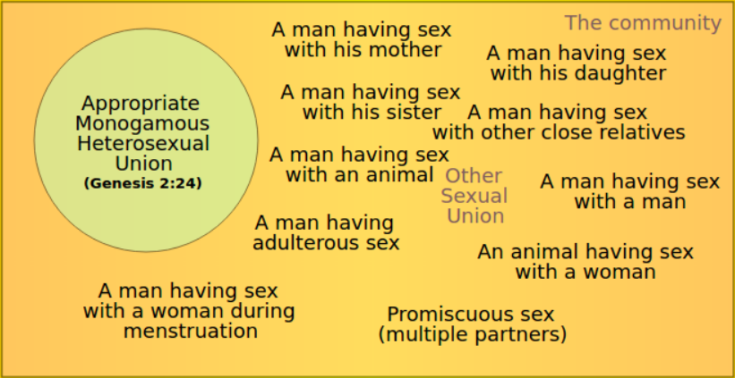 Maximum definition statistics of sexual immorality